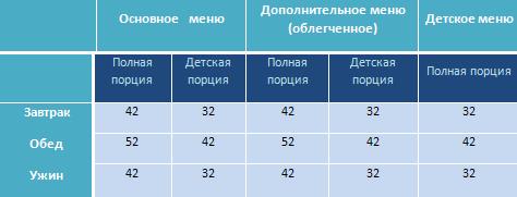 Питание_2013